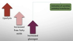 Diabetic ketoacidosis: mechanism, causes and management